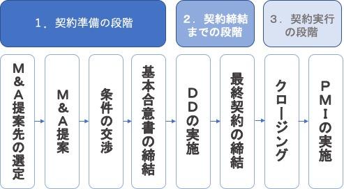 M&Aの流れ図