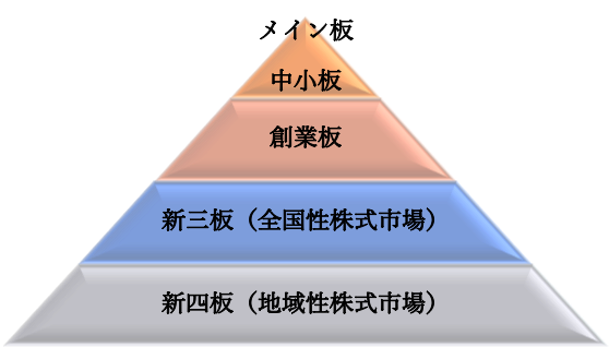中国の資本市場